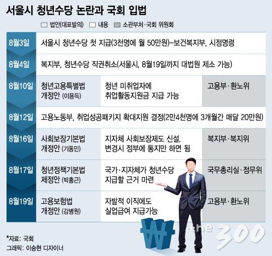 직권취소 박원순표 청년수당, 국회서 2라운드 - the300