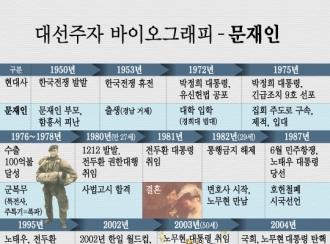 신드롬→필패론→대세론, 문재인의 인생3막 결말은