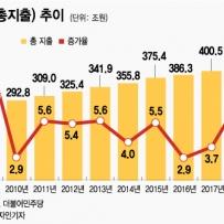[단독]내년예산 '9.7%' 늘린 470조…경제위기 준한 '슈퍼 예산'