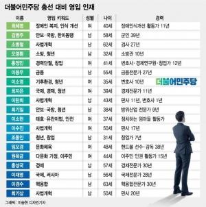 '전문경력 350년'… 민주당, '스페셜리스트' 19인 품었다