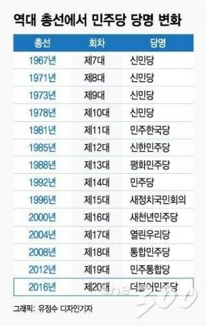 당명 안 바꾼 민주당, 바꾼 한국당...누가 더 유리할까